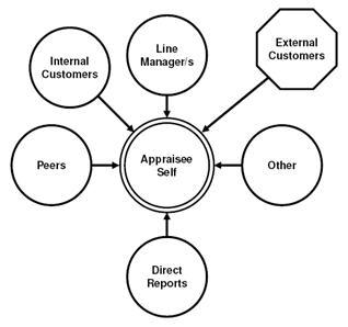 Behavior Chain Diagram, Behavior, Free Engine Image For