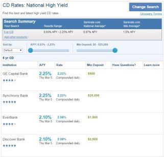 150305 Bank CD Rates