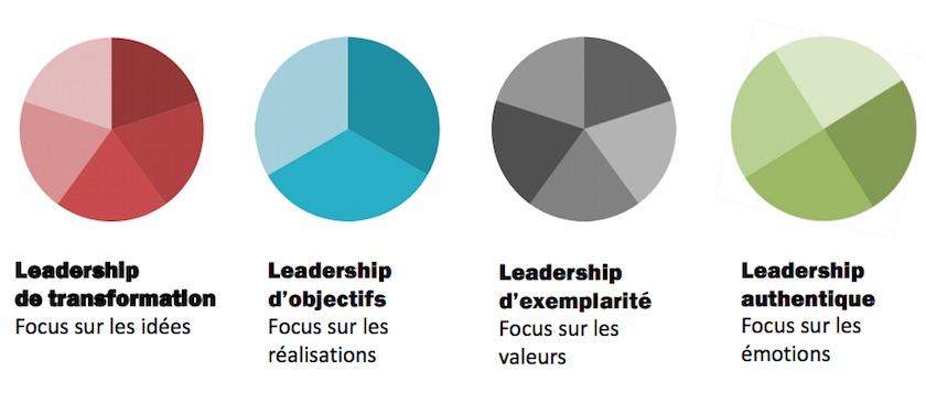 Les 4 différents styles de leadership