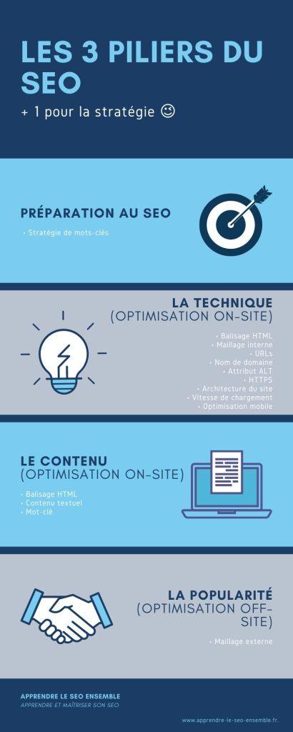 Les 3 piliers du SEO infographie