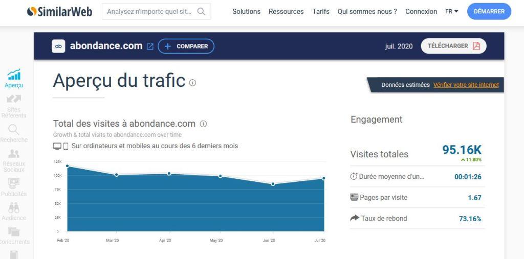 SimilarWeb, outil SEO gratuit
