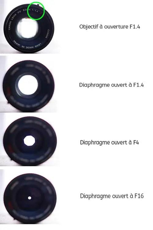 Objectif-ouverture-diaphragme_ALV