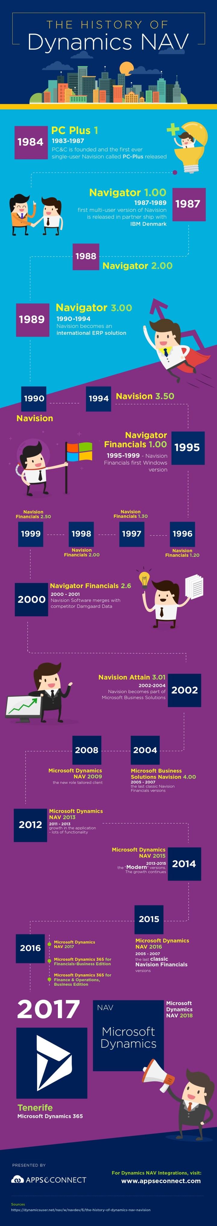 Evolution-of-Microsoft-Dynamics-Nav-Infographic
