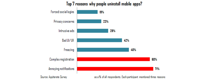 Annoying push notifications are the top driver of app uninstalls