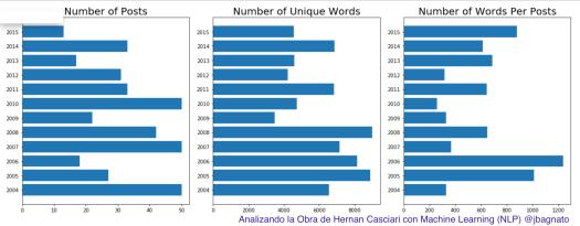 Gráficas con cantidad de Post al Año, palabras únicas y palabras x artículos en los cuentos de Hernan Casciari.