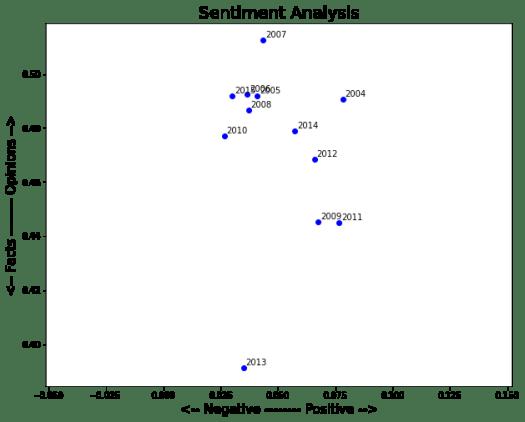 Visualización de polarización de sentimientos entre 2004 - 2012 del autor Hernan Casciari