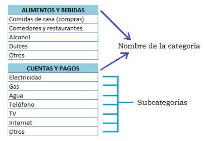 Ejemplo de categorias
