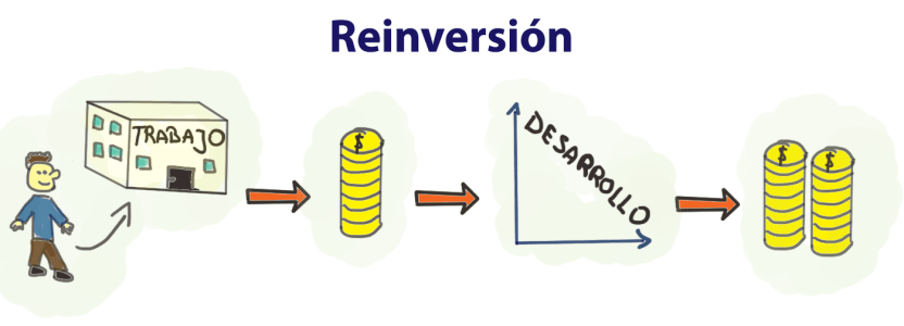 Reinversion