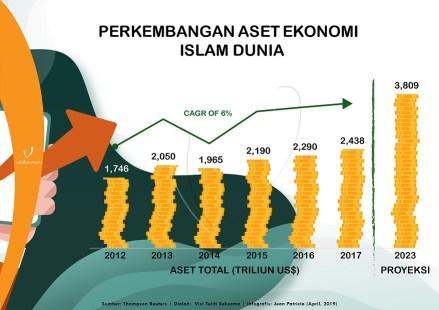 Infografis Timeline Garis Waktu