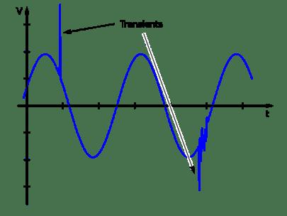 Transient Currents