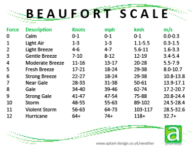 Beaufort-scale