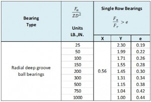 Equivalent-Dynamic-Bearing-Load
