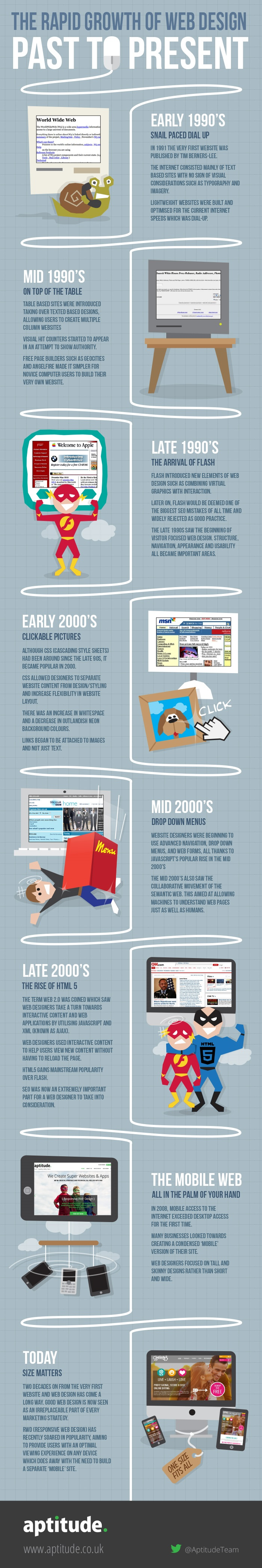 The Rapid Growth of Web Design: Past to Present (Infographic)
