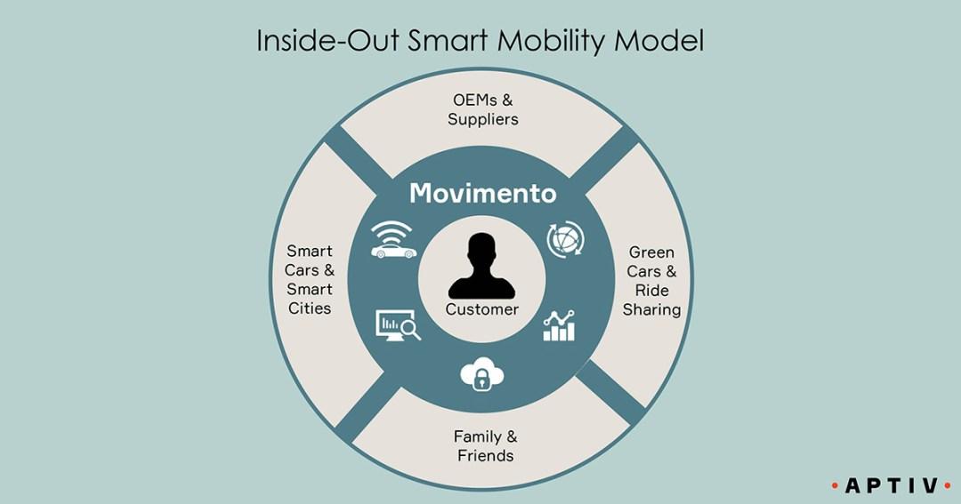 Movimento-Inside-Out-Smart-Mobility-Model