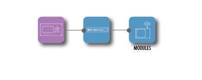 esquema aquatronica modulos