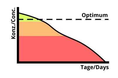 Diagramm-Verbrauch-v2