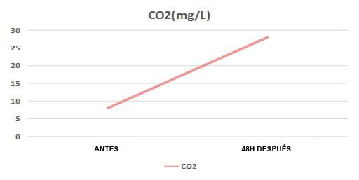 Grafico CO2 Neo Co2 para acuario plantado