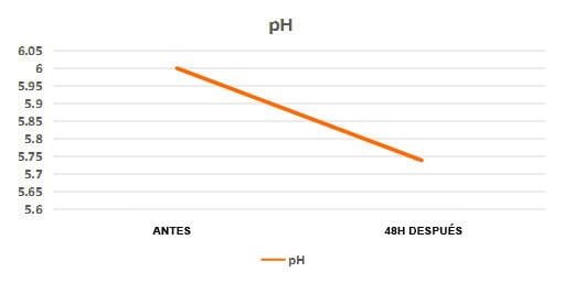 Grafico pH Neo Co2 para acuario plantado