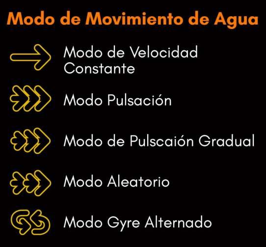 Modos de movimiento