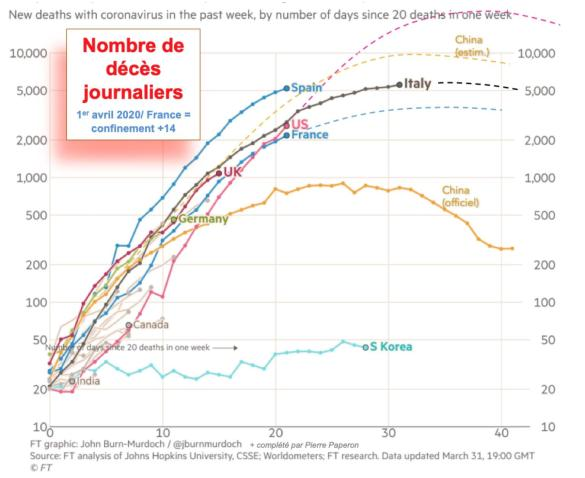 Décès : données cumulées depuis 7 jours