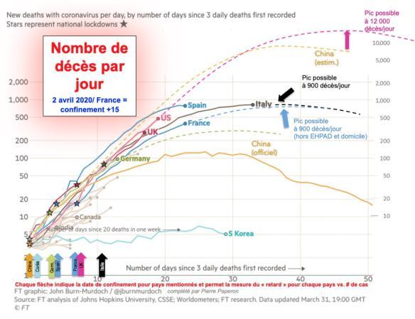 Nombre de décès par jour