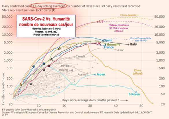 Nombre nvx cas/jour (données lissées 7 jours)