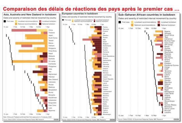 Comparaison temps de réaction pays après 1er cas