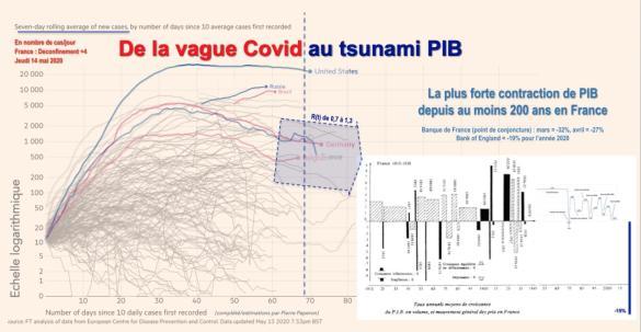 L'impact probable du virus sur le PIB annuel de la France est le plus fort connu à ce jour (sources en premier lien)