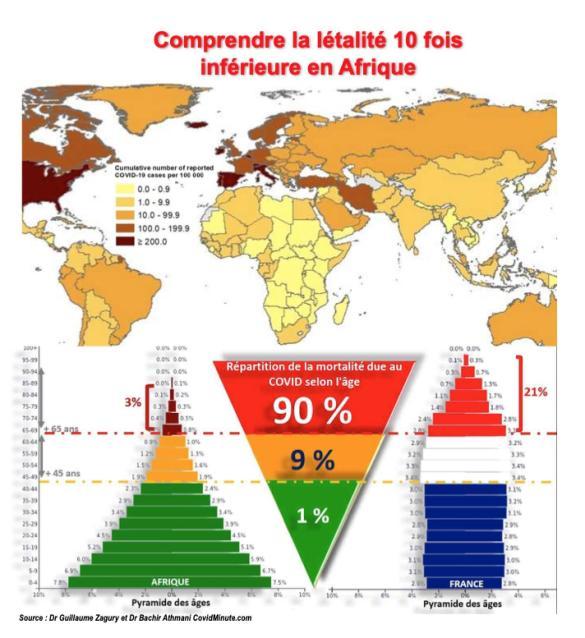 Une explication plausible pour la faible létalité en Afrique