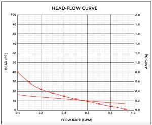 BevJet Flow Curve