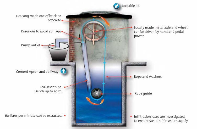 above ground well pump diagram deep water well pump systems above ground well pump diagram #40