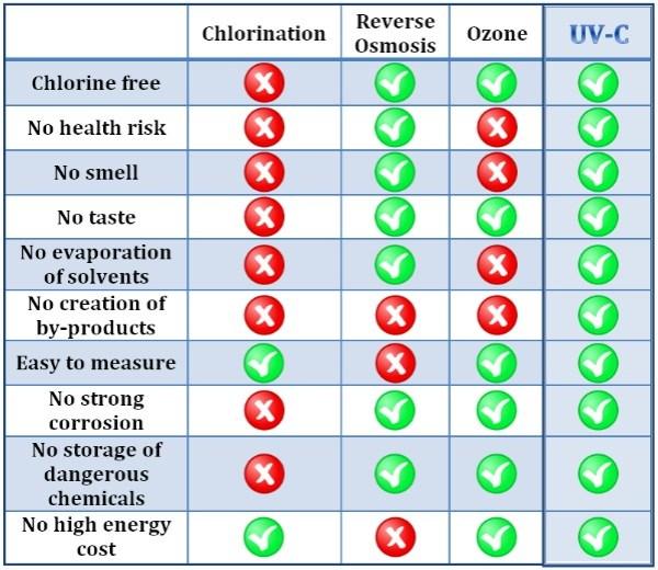 Irradiation UV :: Traitement de l'eau et de l'air ...