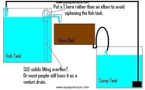 Useful Diagrams   Aquaponic Lynx LLC