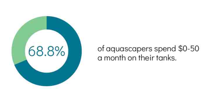aquascaping survey result -monthly spend