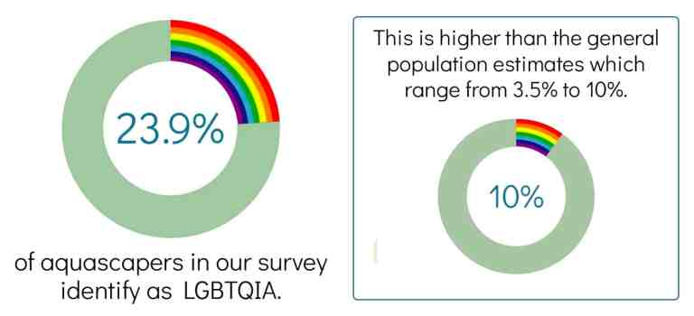 aquascaping survey result - LGBTQ participation