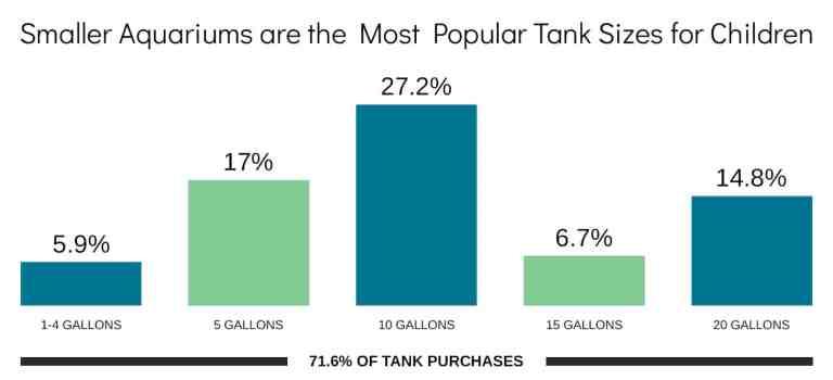 fish tanks for kids survey - tank sizes