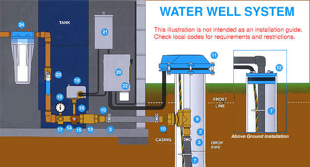 submersible well pumps from goulds  grundfos