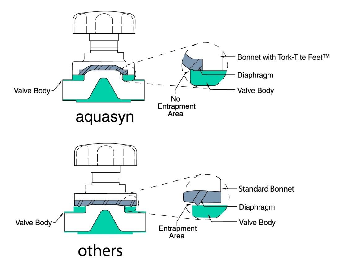 Sanitary Diaphragm Valves, Entrapment Competitor Comparison