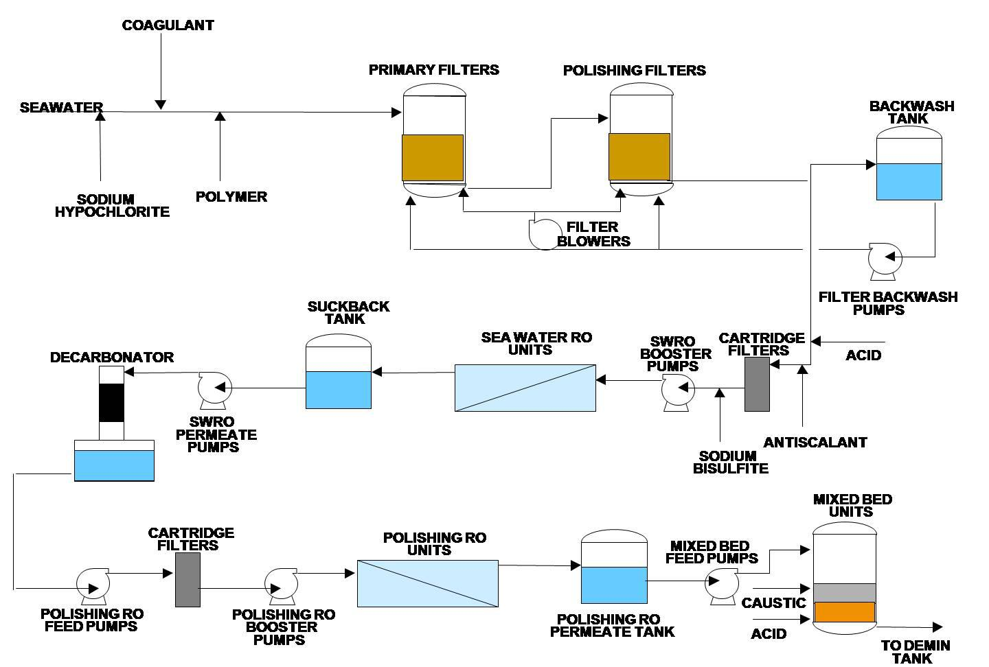 Cement manufacturing process flow chart images free any chart petroleum and petrochemical waste reuse in cement kilns natural cement plant process flow chart image collections nvjuhfo Gallery