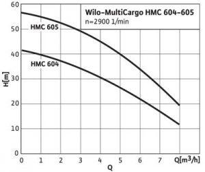 Courbe de débit HMT d'une pompe de puits forage