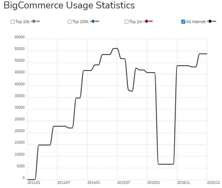 بيج كومرس Big Commerce