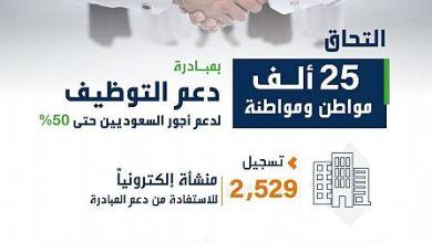 Photo of هدف : التحاق 25 ألف مواطن ومواطنة بمبادرة دعم التوظيف