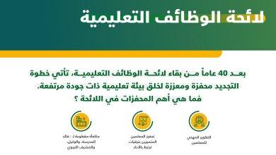Photo of دخول لائحة الوظائف التعليمية حيّز التنفيذ يوم الأربعاء 1 يوليو 2020م