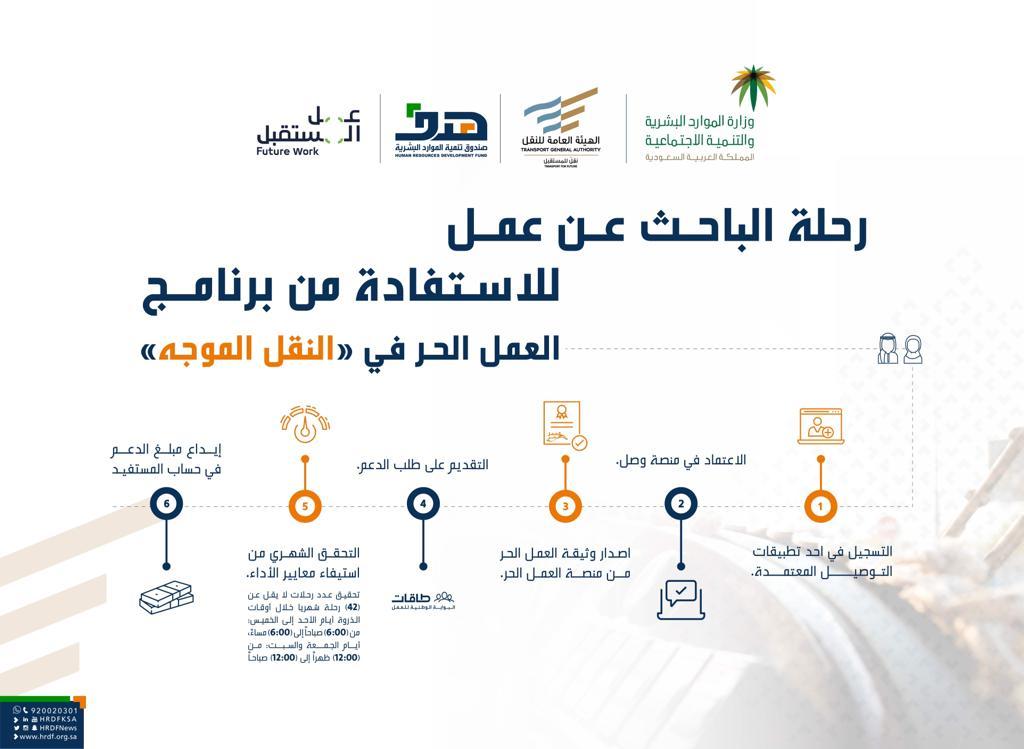 هدف يوضح خطوات تسجيل الباحثين عن عمل في برنامج دعم النقل الموجه صحيفة وظائف الإلكترونية