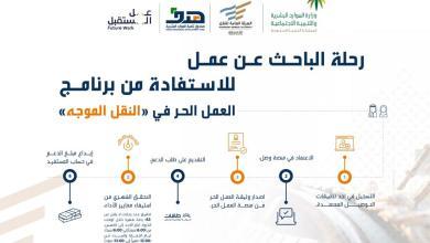 صورة «هدف» يوضح خطوات تسجيل الباحثين عن عمل في برنامج دعم النقل الموجه