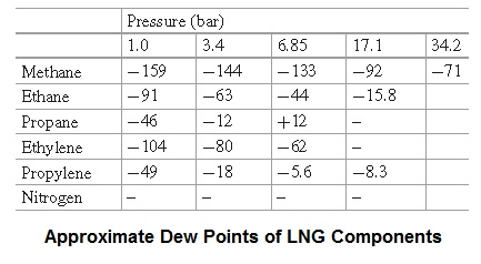 Approximate dew points of LNG components