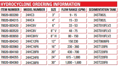 Drilling fluids Hydrocyclone Ordering Information