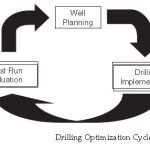 Oil Well Planning