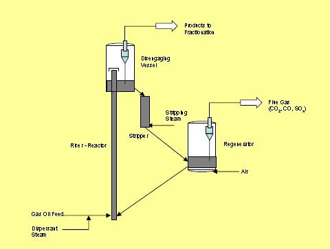 Fluid-Catalytic-Cracking