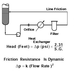 Friction Resistance